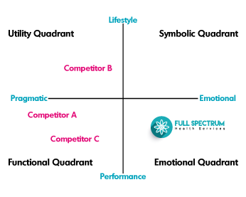 the brand quadrant what it is and how we used it to position full
